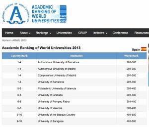 Rankin 2013 de Universidades